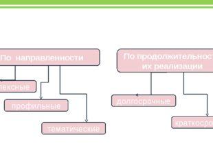 Классификация программ организации детского отдыха По направленности По продо