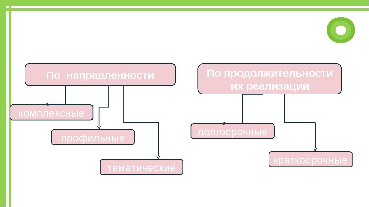 Классификация программ организации детского отдыха По направленности По продо...