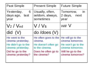 Past Simple Present SimpleFuture Simple Yesterday, 6 days ago, last yearUs