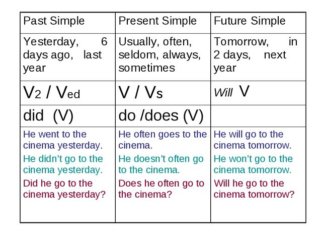 Past Simple Present SimpleFuture Simple Yesterday, 6 days ago, last yearUs...