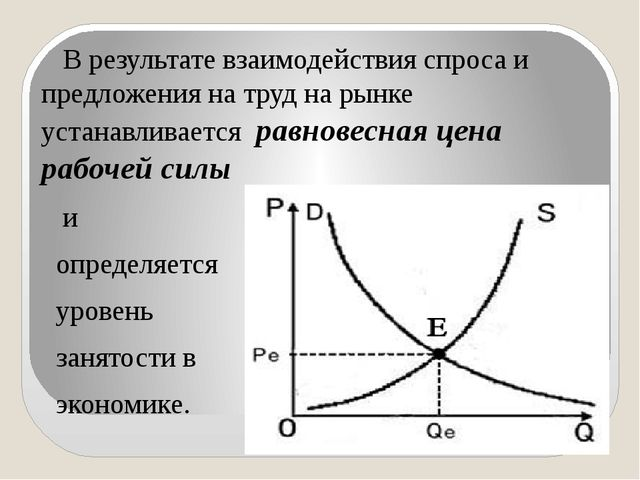 В результате взаимодействия спроса и предложения на труд на рынке устанавлив...