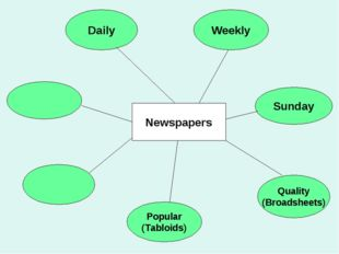 Popular (Tabloids) Sunday Quality (Broadsheets) Weekly Daily Newspapers