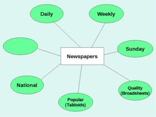Popular (Tabloids) Sunday Quality (Broadsheets) Weekly National Daily Newspap