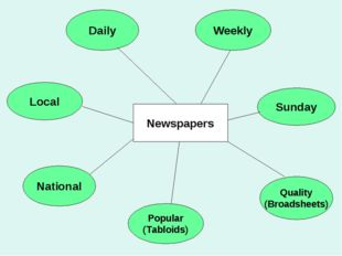 Popular (Tabloids) Local Sunday Quality (Broadsheets) Weekly National Daily N