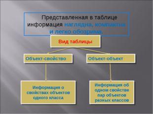 Информация о свойствах объектов одного класса Представленная в таблице информ