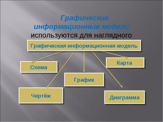 Схема Карта Чертёж Диаграмма График Графические информационные модели использ...