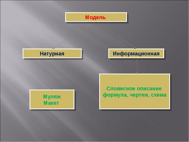 Муляж Макет Словесное описание формула, чертеж, схема Натурная Информационная...