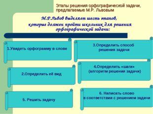Этапы решения орфографической задачи, предлагаемые М.Р. Львовым М.Р.Львов выд