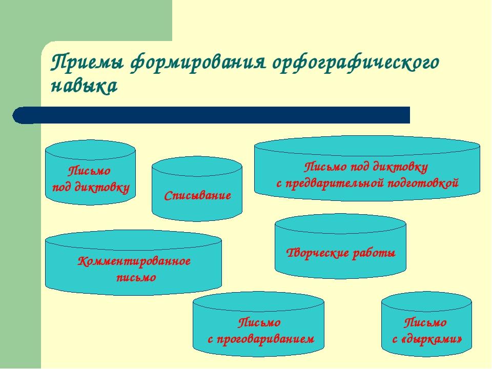 Приемы формирования орфографического навыка Письмо под диктовку Творческие ра...