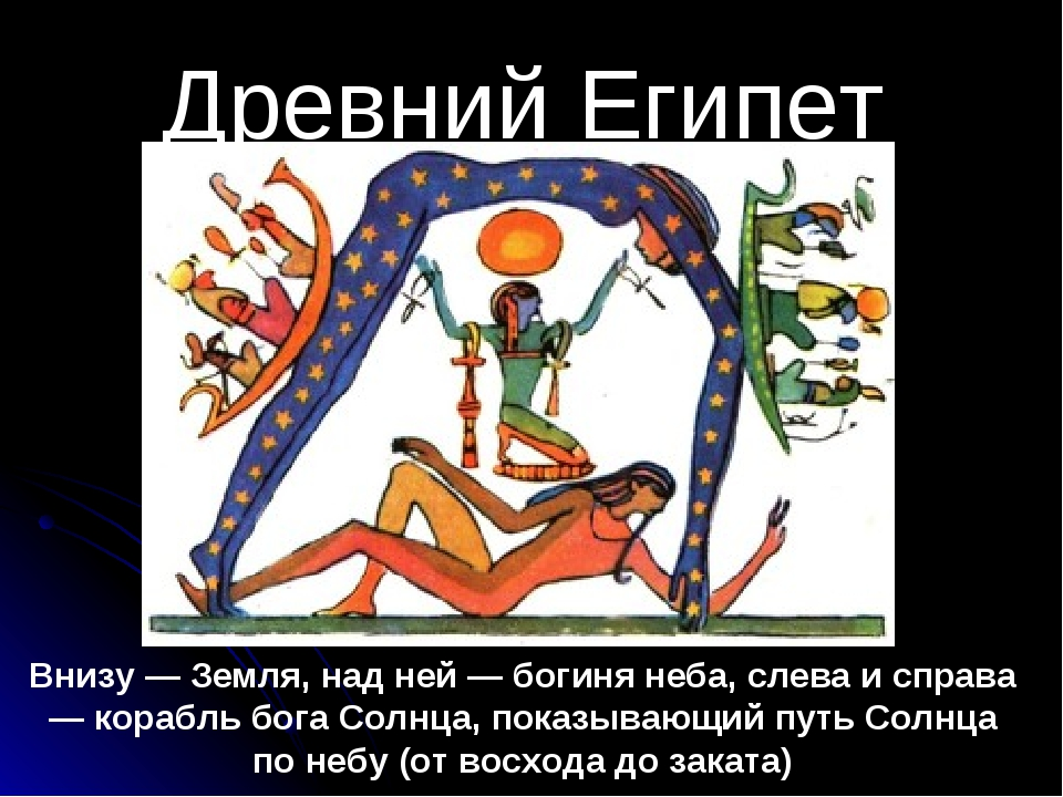 Древний Египет Внизу — Земля, над ней — богиня неба, слева и справа — корабль...
