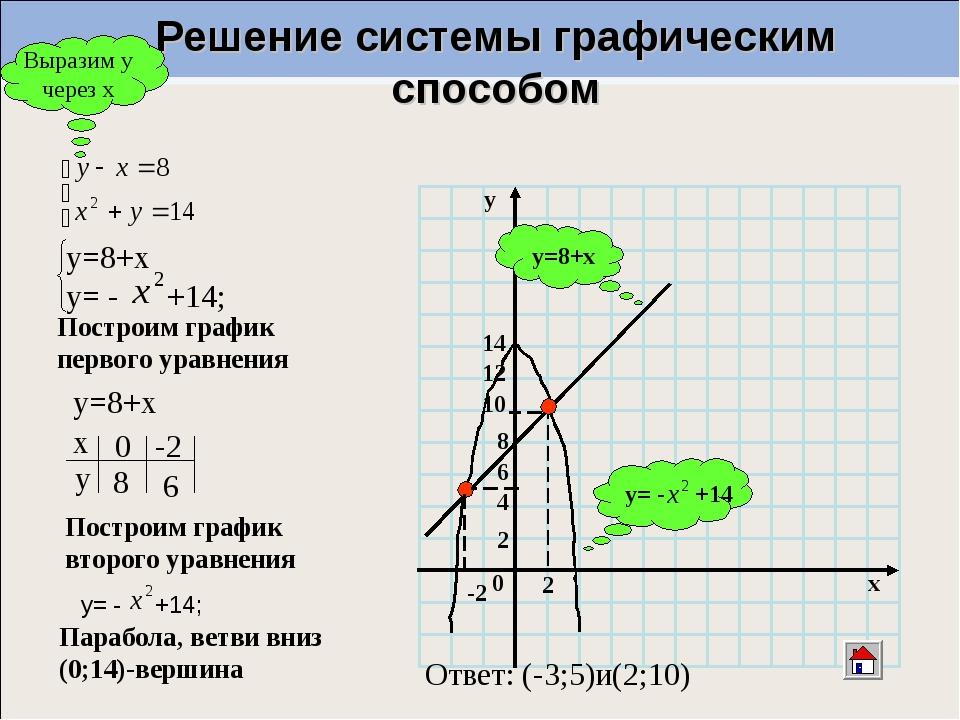 Решение системы графическим способом 2 0 2 x 4 6 10 -2 y y=8+х Выразим у чере...
