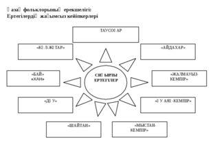 Қазақ фольклорының ерекшелігі: Ертегілердің жағымсыз кейіпкерлері СИҚЫРЛЫ ЕР