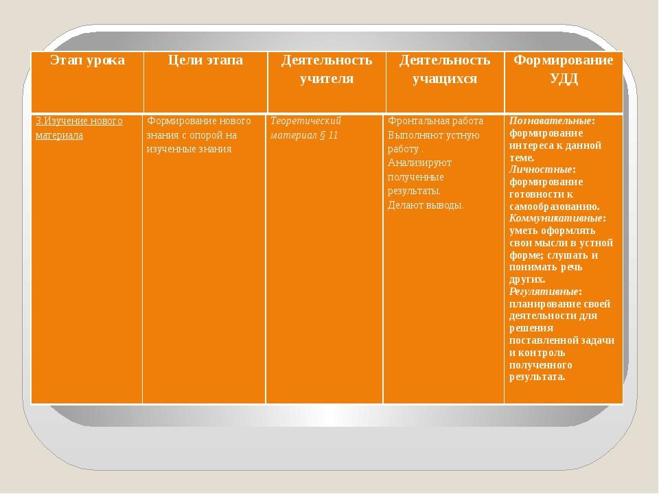 Этап урока Цели этапа Деятельность учителя Деятельностьучащихся Формирование...