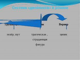 Система «двойников» в романе Грушницкий Печорин Вернер позёр, шут трагическая