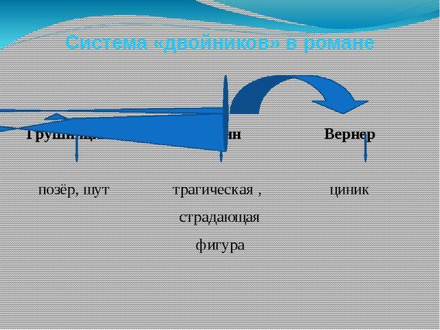 Система «двойников» в романе Грушницкий Печорин Вернер позёр, шут трагическая...