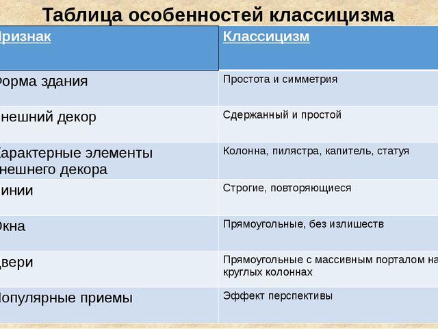 Таблица особенностей классицизма Признак Классицизм Форма здания Простота и с...