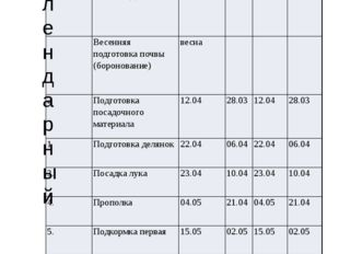 Календарный План проведения опыта №п/п Вид работ 1 повторность 2 повторность