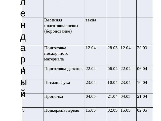 Календарный План проведения опыта №п/п Вид работ 1 повторность 2 повторность...