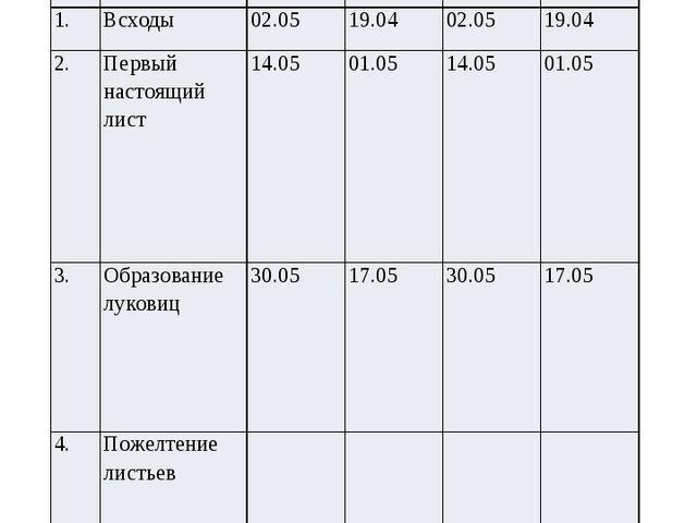 Фенологические наблюдения за ростом растений №п/п Фазы развития 1 повторност...