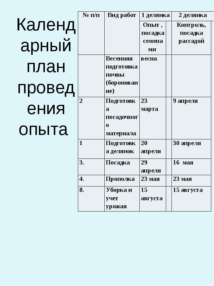 Календарный план проведения опыта №п/п Вид работ 1 делянка 2 делянка Опыт , п...