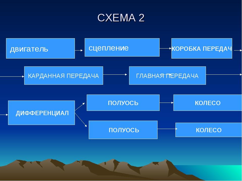 СХЕМА 2 двигатель сцепление КОРОБКА ПЕРЕДАЧ КАРДАННАЯ ПЕРЕДАЧА ГЛАВНАЯ ПЕРЕДА...