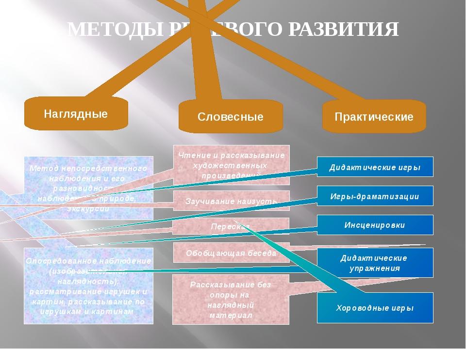 МЕТОДЫ РЕЧЕВОГО РАЗВИТИЯ Наглядные Словесные Практические Метод непосредствен...