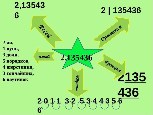2,135436 2 чи, 1 цунь, 3 доли, 5 порядков, 4 шерстинки, 3 тончайших, 6 паути...
