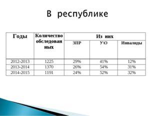 ГодыКоличество обследованныхИз них ЗПРУ\ОИнвалиды 2012-2013122529%41