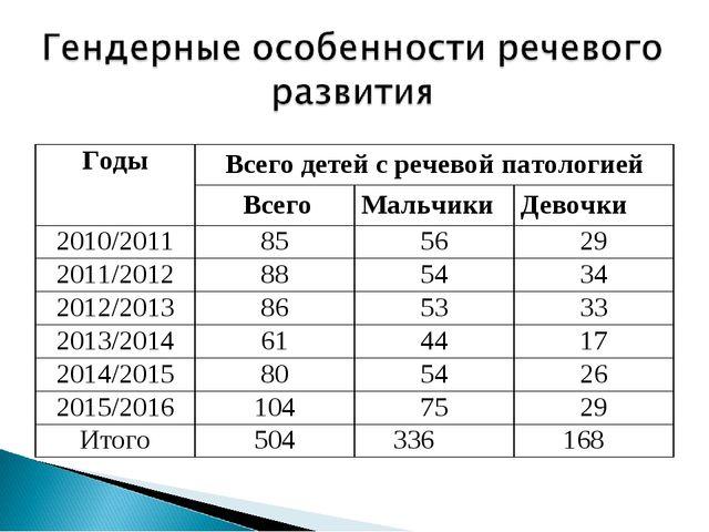 ГодыВсего детей с речевой патологией ВсегоМальчикиДевочки 2010/201185...
