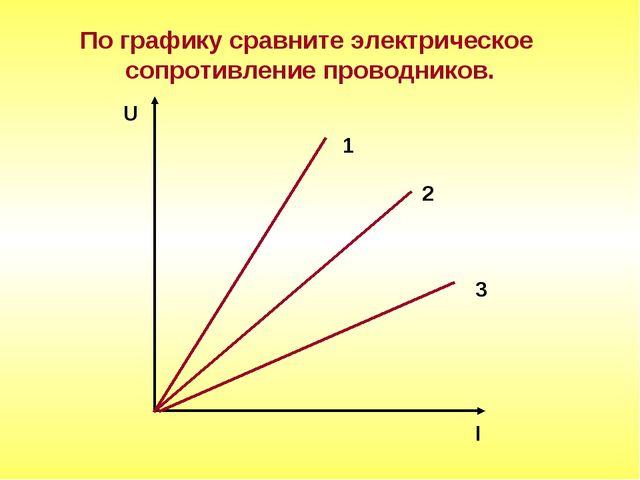 По графику сравните электрическое сопротивление проводников. U I 1 2 3