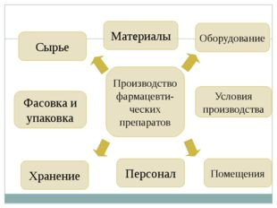Производство фармацевти-ческих препаратов Сырье Материалы Фасовка и упаковка