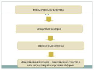 Вспомогательное вещество Лекарственная форма Упаковочный материал Лекарственн