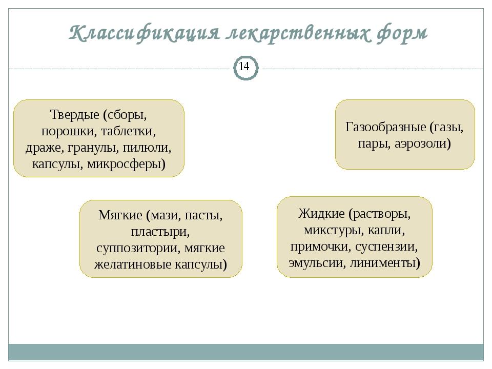 Классификация лекарственных форм Твердые (сборы, порошки, таблетки, драже, гр...