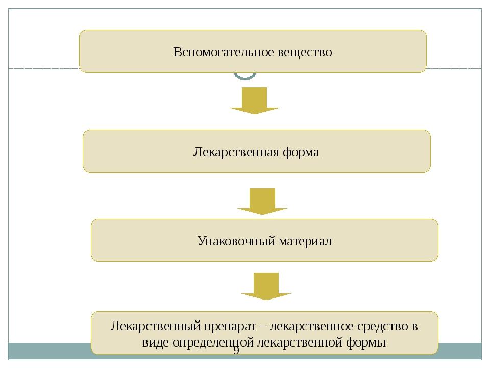 Вспомогательное вещество Лекарственная форма Упаковочный материал Лекарственн...