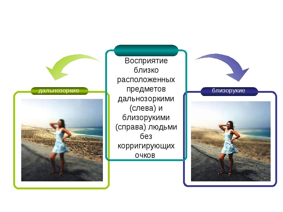 Восприятие близко расположенных предметов дальнозоркими (слева) и близорукими...