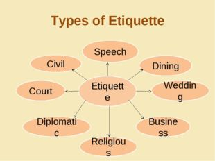 Types of Etiquette Etiquette Dining Wedding Court Diplomatic Business Religio