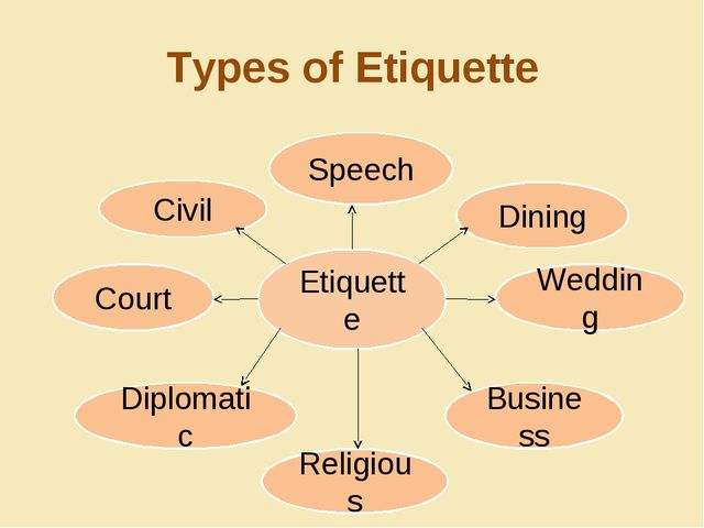 Types of Etiquette Etiquette Dining Wedding Court Diplomatic Business Religio...