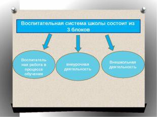 Воспитательная система школы состоит из 3 блоков Воспитательная работа в проц