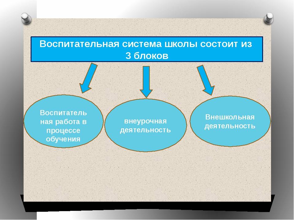 Воспитательная система школы состоит из 3 блоков Воспитательная работа в проц...