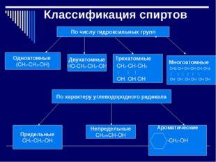 По числу гидроксильных групп Одноатомные (СН3-CH2-ОН) Двухатомные НО-СН2-СН2-