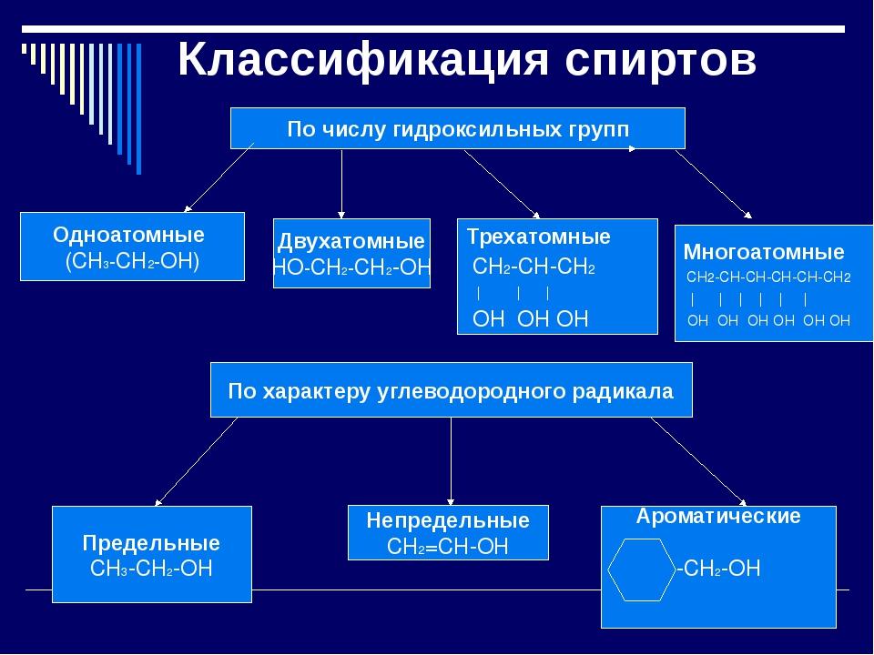 По числу гидроксильных групп Одноатомные (СН3-CH2-ОН) Двухатомные НО-СН2-СН2-...