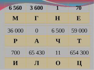 6 560 3 600 1 70 М Г Н Е 36 000 0 6 500 59 000 Р А Ч Т 700 65 430 11 654 300