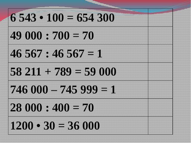 6 543 • 100 =654 300 49 000 : 700 =70 46 567 : 46 567 =1 58 211 + 789 =59 00...