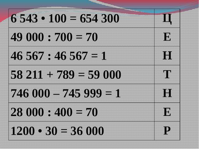 6 543 • 100 =654 300 Ц 49 000 : 700 =70 Е 46 567 : 46 567 =1 Н 58 211 + 789...
