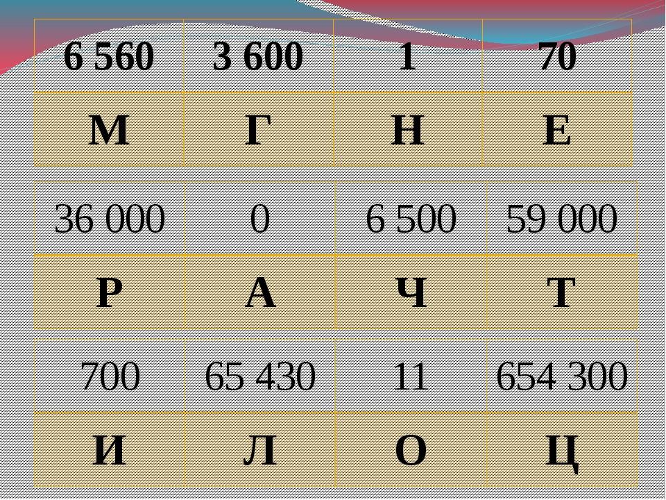 6 560 3 600 1 70 М Г Н Е 36 000 0 6 500 59 000 Р А Ч Т 700 65 430 11 654 300...