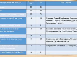 Всего учащихся в классе: Количество детей % Ф.И. детей Мальчиков 13 46  Дево
