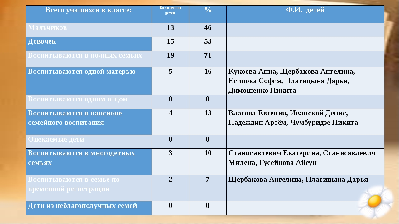 Всего учащихся в классе: Количество детей % Ф.И. детей Мальчиков 13 46  Дево...