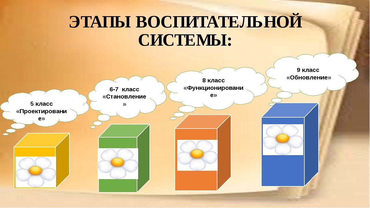 ЭТАПЫ ВОСПИТАТЕЛЬНОЙ СИСТЕМЫ: 5 класс «Проектирование» 6-7 класс «Становление...