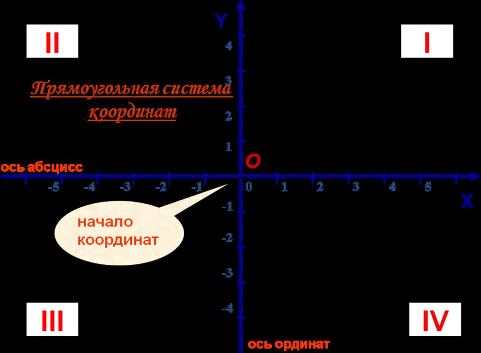 система плоских прямоугольных координат в маркшедерии цены