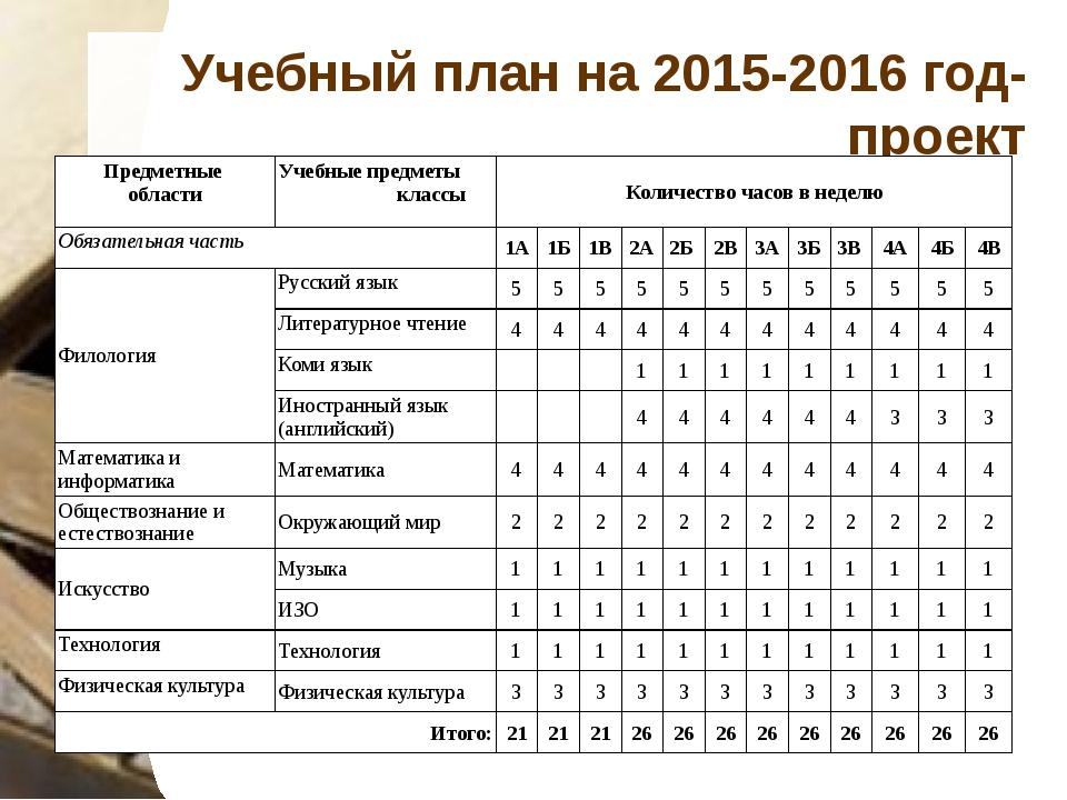 Учебный план на 2015-2016 год-проект Предметные области Учебные предметы клас...